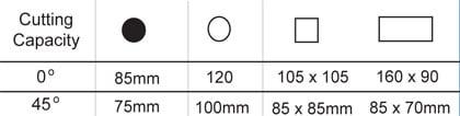 Cutting Capacity of ECS350 Vario Cold Saw